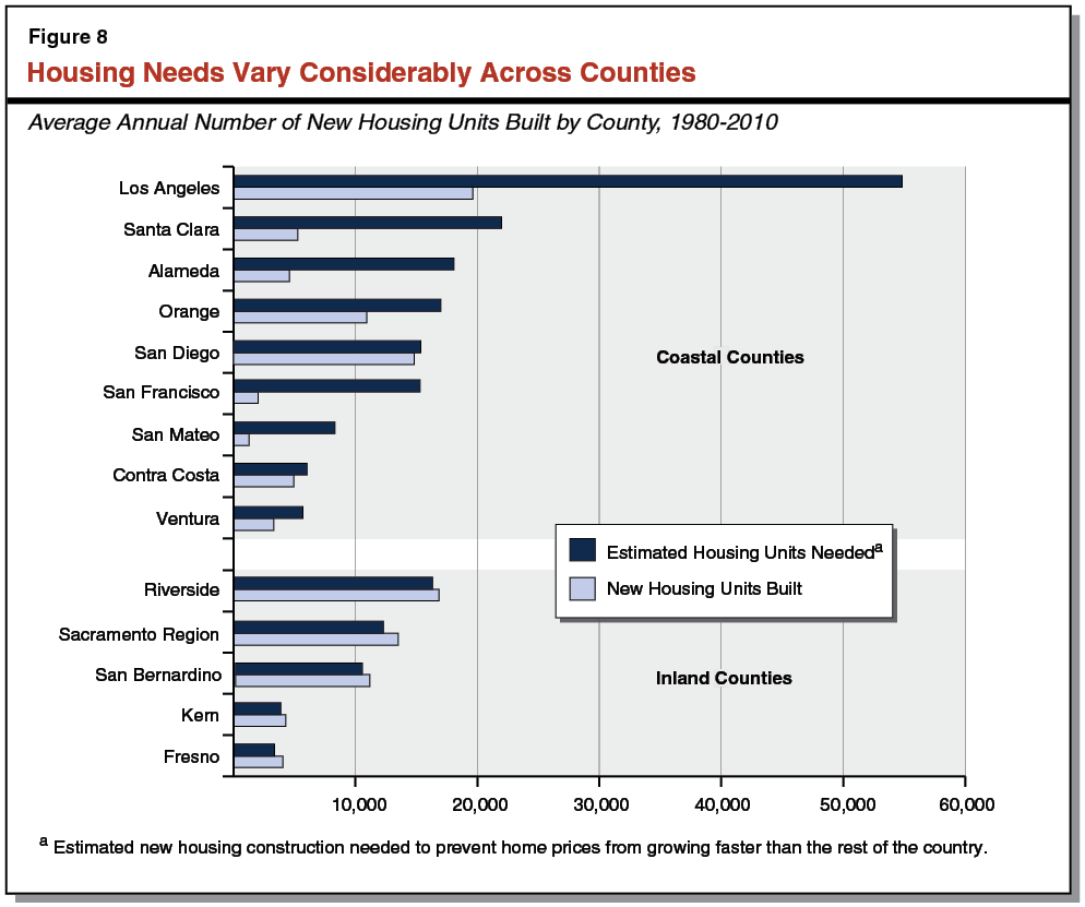 California Building Permits By Country
